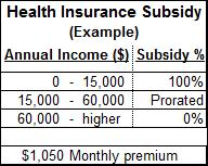 ACA Subsidy example table