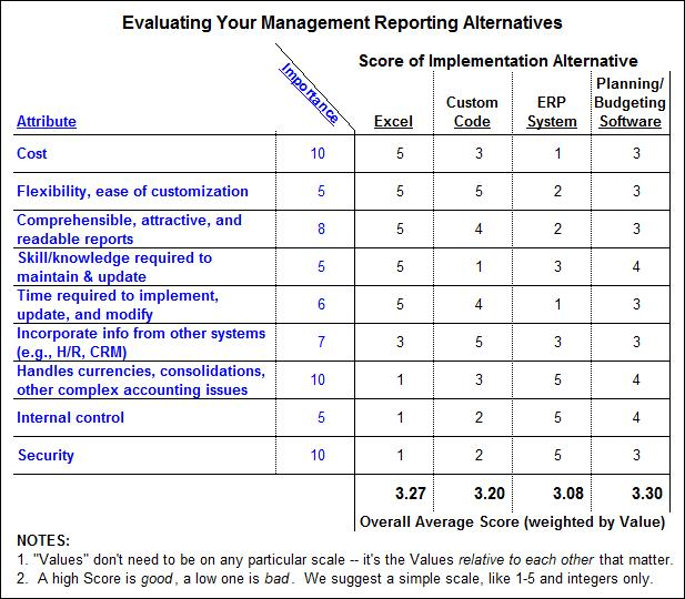 Management reporting decision template