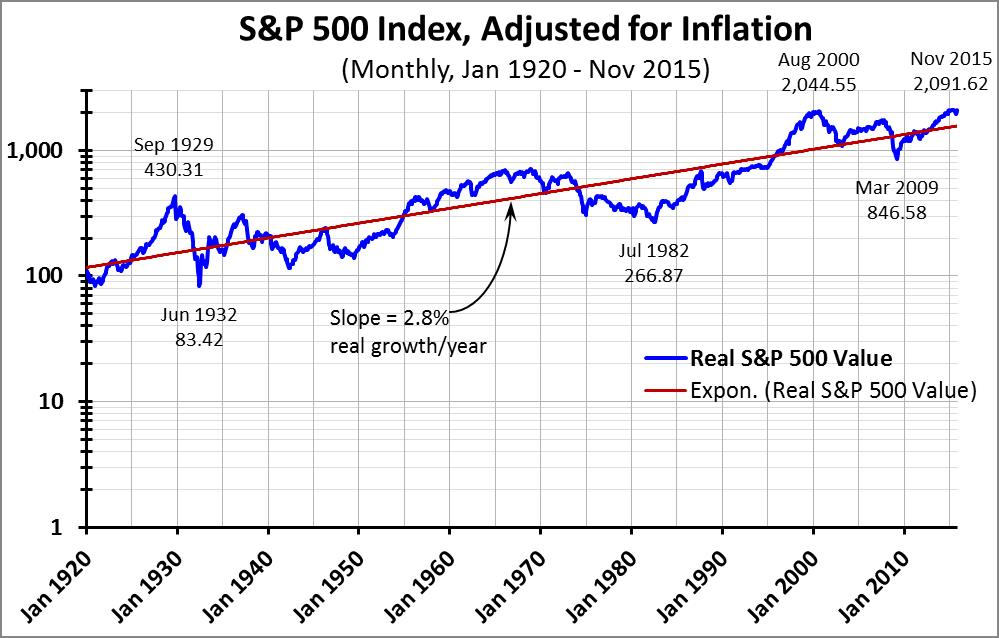 Graph #3 -- S&P 500 logarithmic, inflation-adjusted