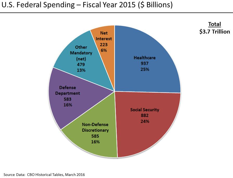 Federal pie chart -- from Wikipedia