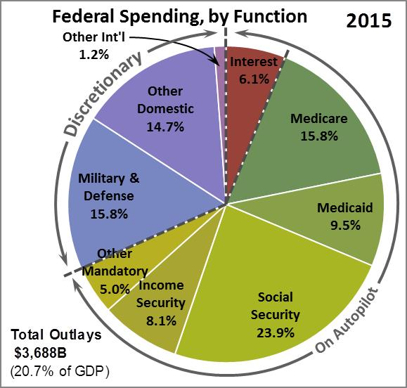 Federal pie chart -- my own