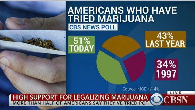 Legalizing Marijuana graph