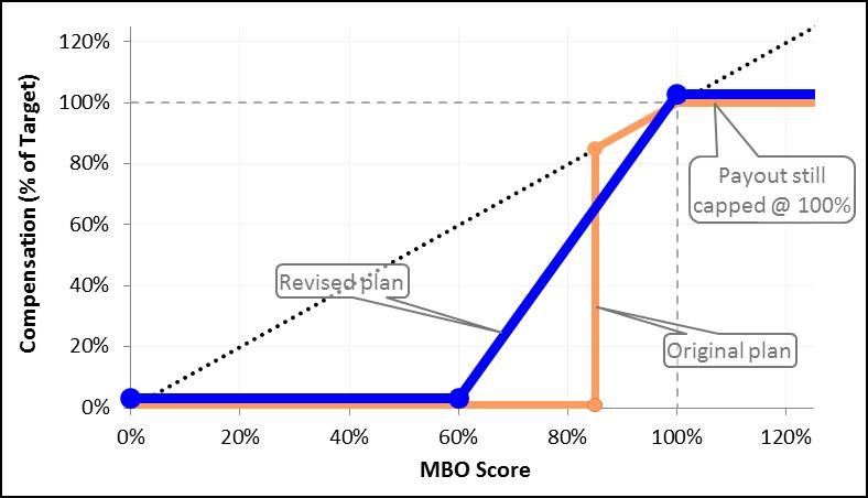 MBO Plan - no longer binary
