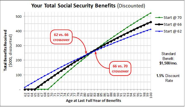 Social Security time value -- graph