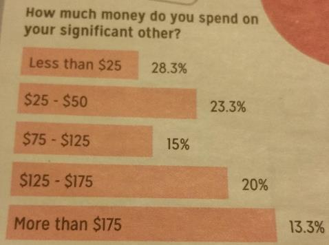 Graph -- How much do you spend?