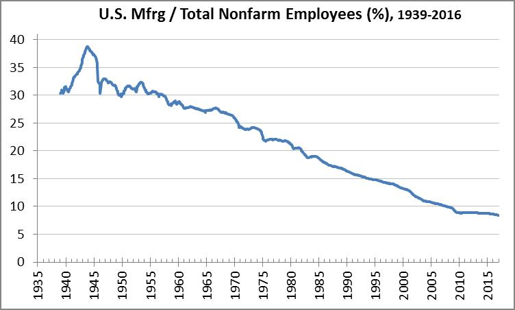 Manufacturing jobs since 1939